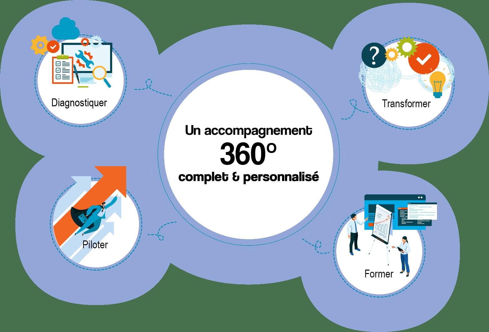 360elipce